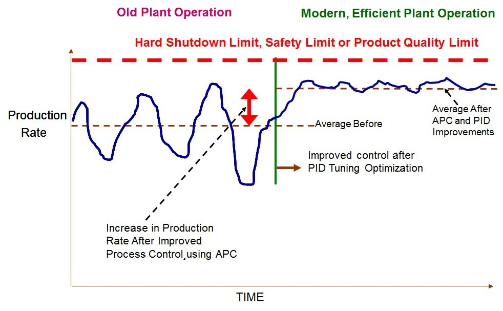 Advanced Process Control (APC) Benefits In Chemical Industry_1