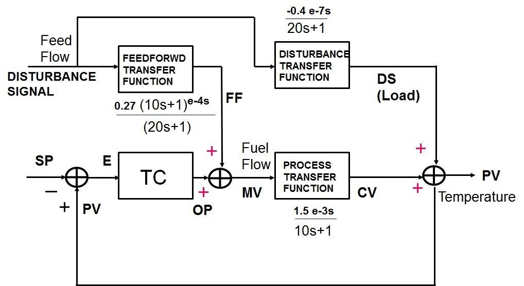 Basic Elements Advanced Process Control Apc_2