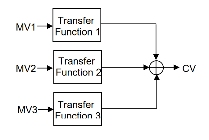 Adaptive Advanced Control in DCS or PLC