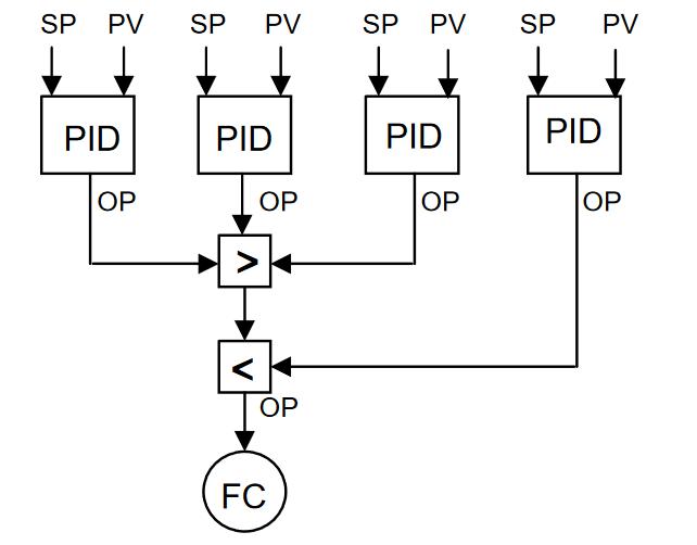 Adaptive Advanced Control in DCS or PLC_10