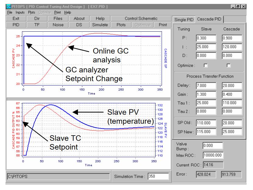 Adaptive Advanced Control in DCS or PLC_5