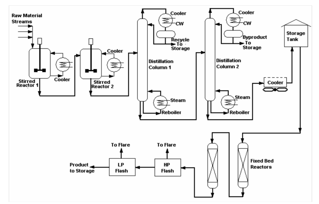 DCS-based Production Maximizers using Closed-Loop Identification and Optimization Technology