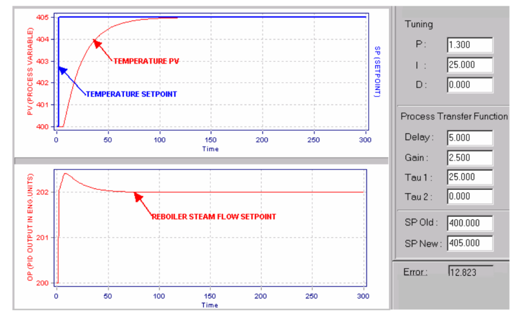 DCS-based Production Maximizers using Closed-Loop Identification and Optimization Technology_10