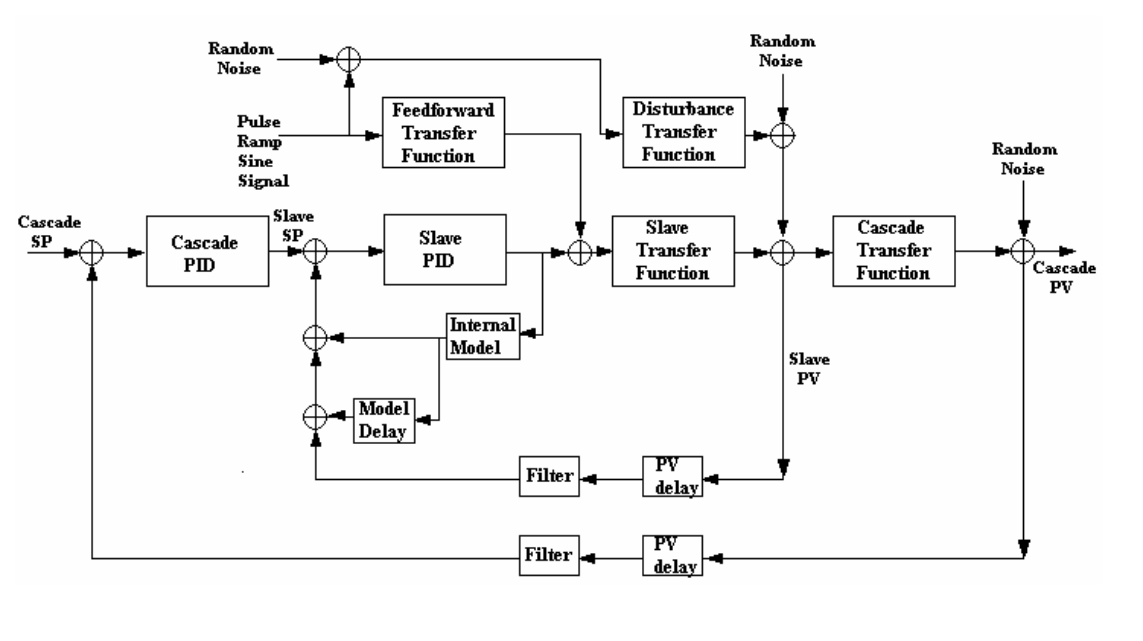 DCS-based Production Maximizers using Closed-Loop Identification and Optimization Technology_13