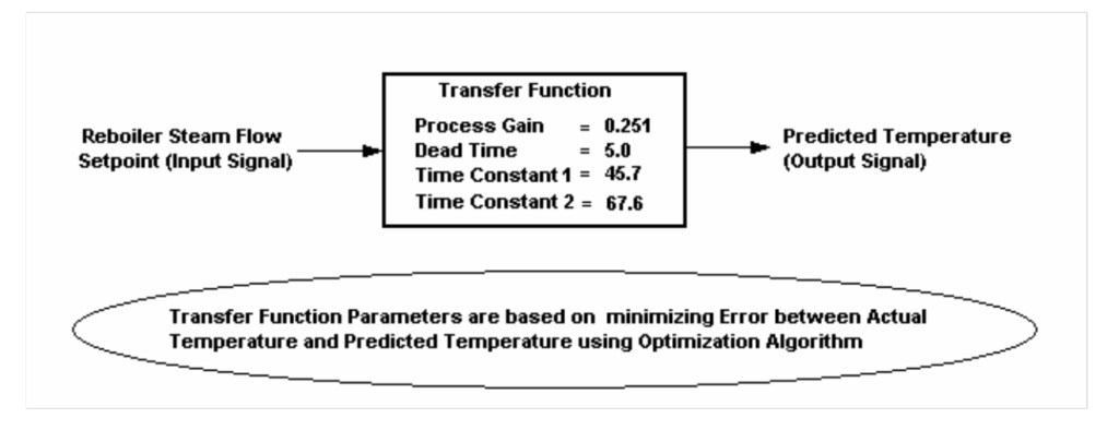 DCS-based Production Maximizers using Closed-Loop Identification and Optimization Technology_3