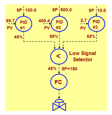Fig.10.-Production-Rate-Maximizer-Controllers-inside-DCS-or-PLC