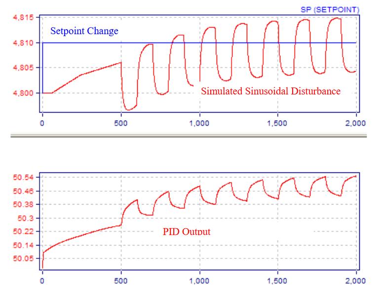 Fig.11.-Adding-a-Sinusoidal-Disturbance-to-a-Setpoint-Change