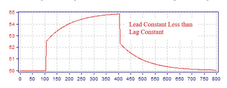 Fig.12.-Higher-Lag-Constant-in-a-Feedforward-Scheme