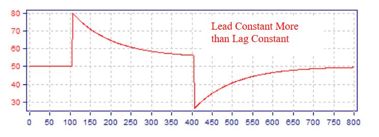 Fig.13.-Higher-Lead-Constant-in-a-Feedforward-Scheme