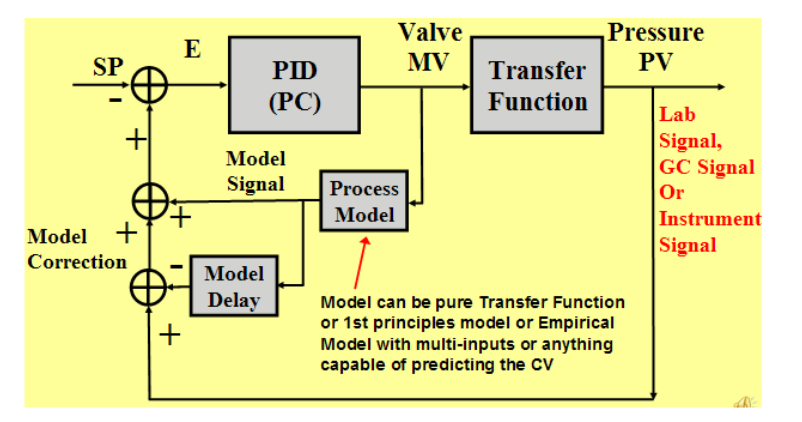 Fig.15.-Implementing-Model-Based-Control-inside-DCS-or-PLC