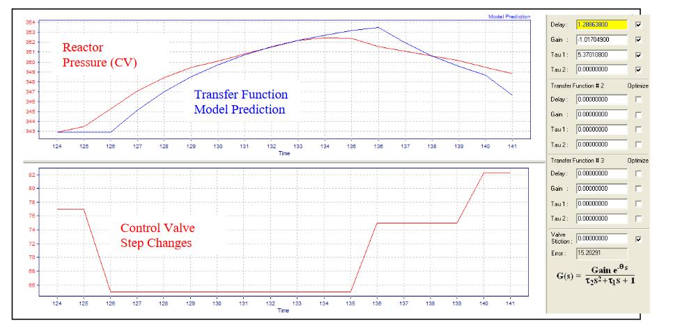 Fig.2.-Pressure-Control-Transfer-Function-Dynamics-Identification