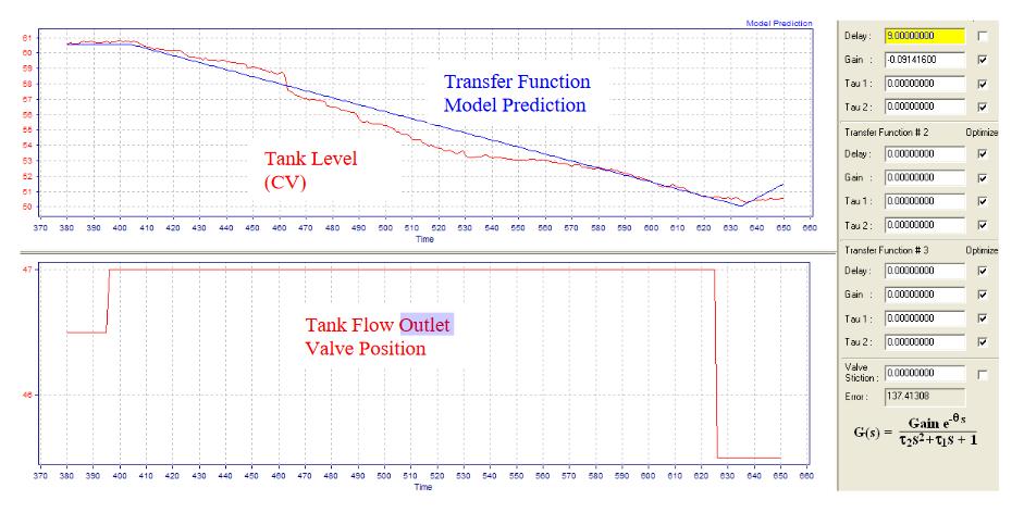 Fig.3.-Level-Control-Transfer-Function-Dynamics-Identification
