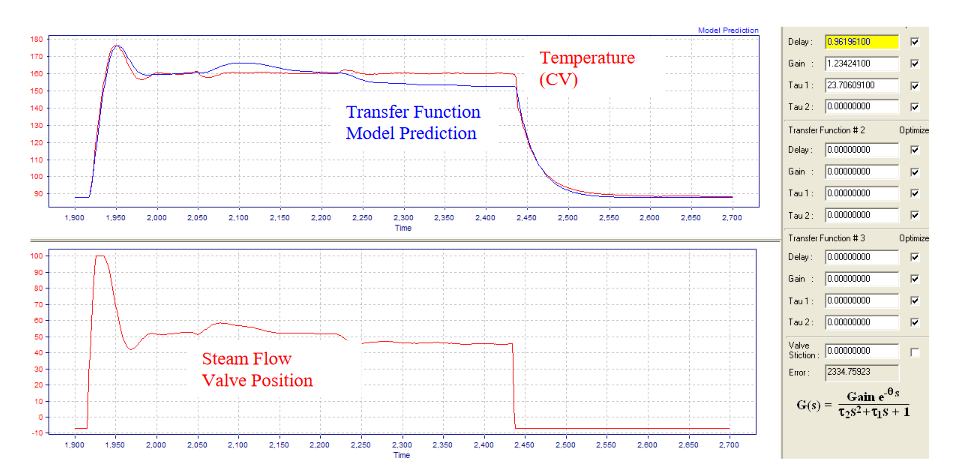 Fig.5.-Temperature-Control-Transfer-Function-Dynamics-Identification-–Closed-Loop-Mode