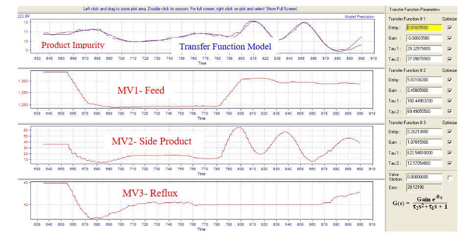 Fig.6.-Multivariable-Distillation-Transfer-Function-Dynamics-Identification-–Closed-Loop-Mode