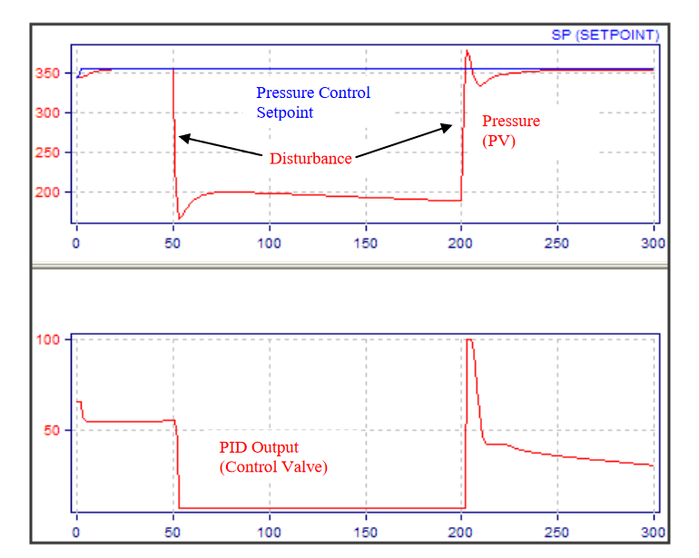 Fig.7.-PID-Tuning-Optimization-in-presence-of-SP-change-and-typical-disturbance