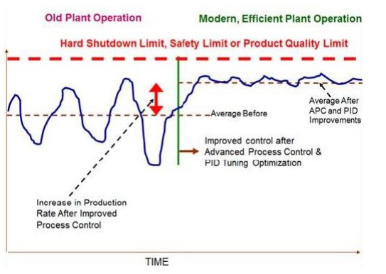 Implementing Advanced Process Control for Refineries and Chemical Plants_2