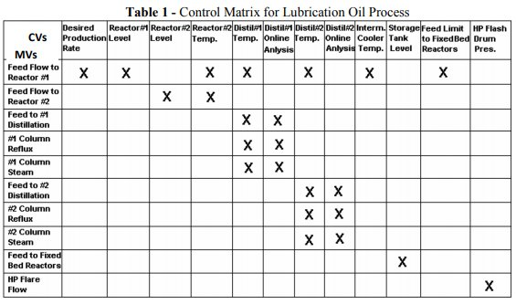 Implementing Advanced Process Control for Refineries and Chemical Plants_4