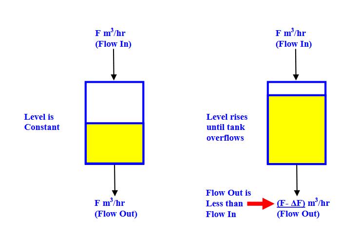 Level Controller Tuning Using Novel PID Tuning Optimization Methodology_1