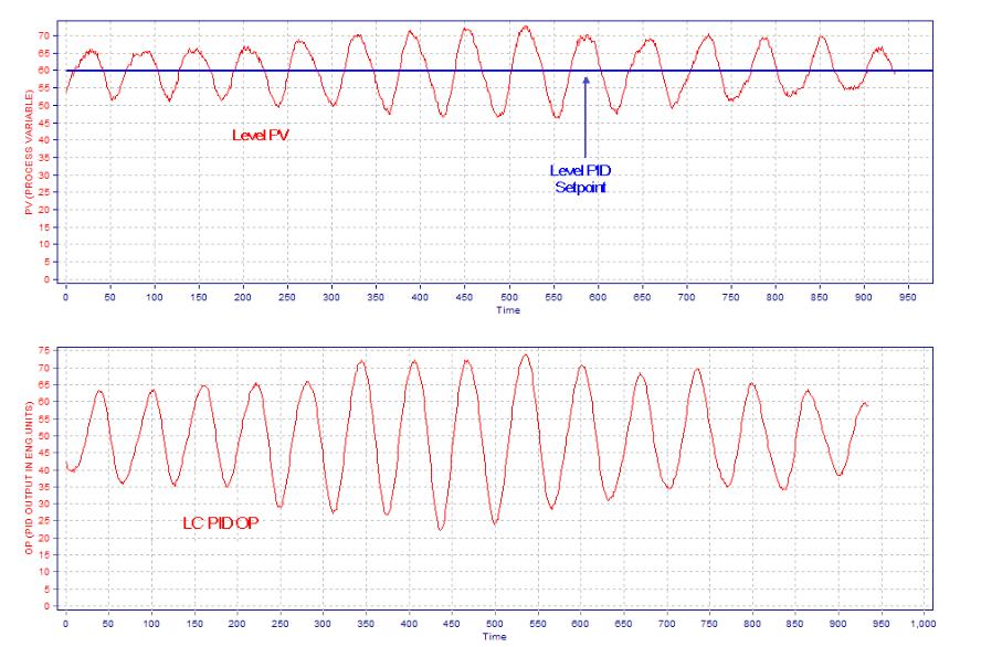 Level Controller Tuning Using Novel PID Tuning Optimization Methodology_2