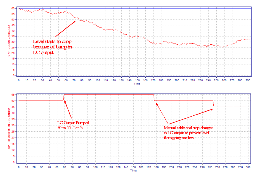 Level Controller Tuning Using Novel PID Tuning Optimization Methodology_3.1