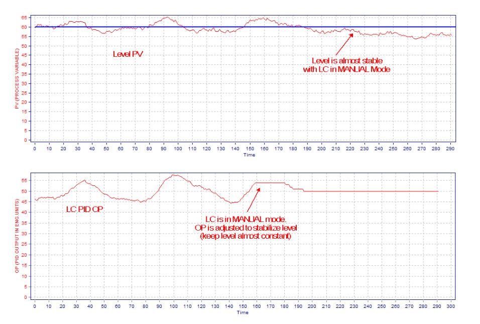 Level Controller Tuning Using Novel PID Tuning Optimization Methodology_3