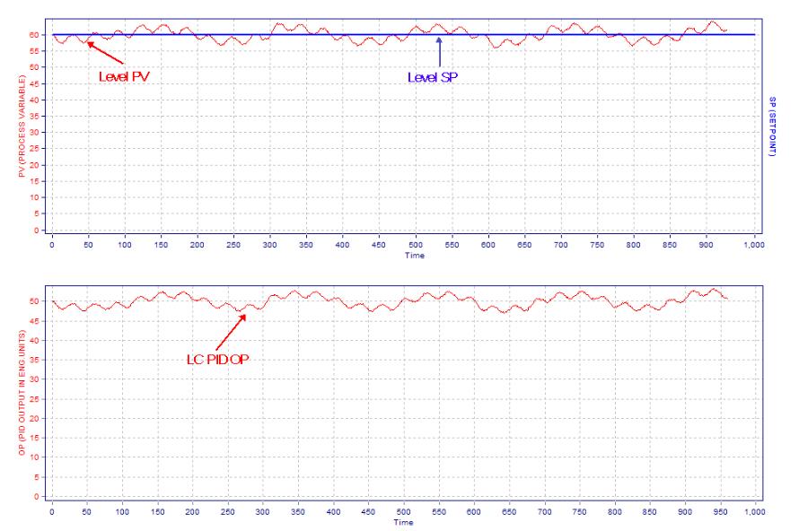 Level Controller Tuning Using Novel PID Tuning Optimization Methodology_6