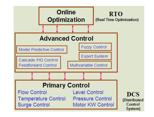 Modern Advanced Process Control Implementation and PID Tuning Optimization inside the DCS or PLC_1