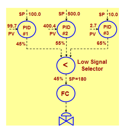 Modern Advanced Process Control Implementation and PID Tuning Optimization inside the DCS or PLC_10