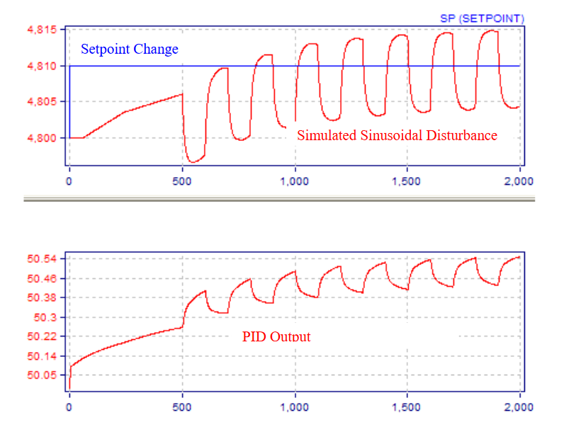 Modern Advanced Process Control Implementation and PID Tuning Optimization inside the DCS or PLC_11