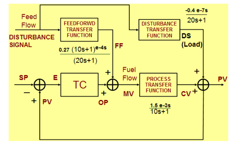 Modern Advanced Process Control Implementation and PID Tuning Optimization inside the DCS or PLC_14