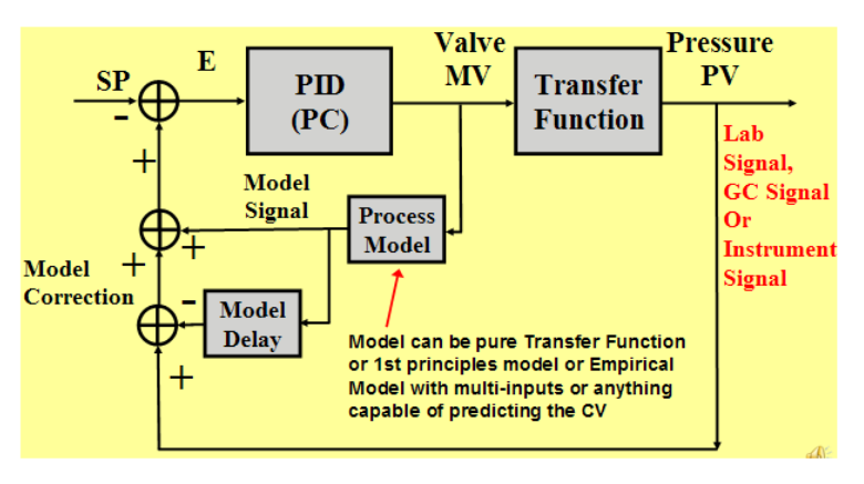 Modern Advanced Process Control Implementation and PID Tuning Optimization inside the DCS or PLC_15