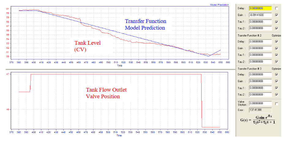 Modern Advanced Process Control Implementation and PID Tuning Optimization inside the DCS or PLC_3