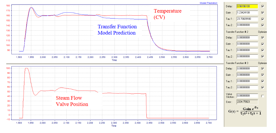 Modern Advanced Process Control Implementation and PID Tuning Optimization inside the DCS or PLC_5