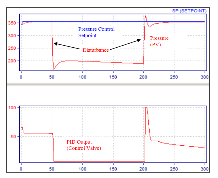 Modern Advanced Process Control Implementation and PID Tuning Optimization inside the DCS or PLC_7