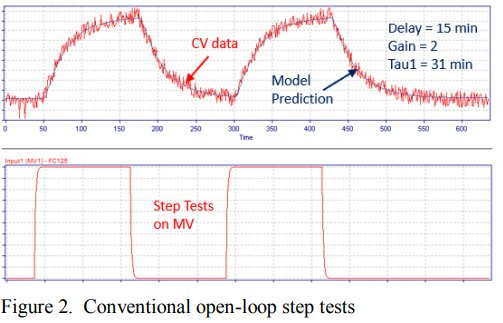 New Technology for Closed-Loop System Identification, PID Control Loop Optimization and Advanced Process Control