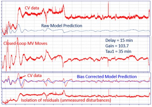 New Technology for Closed-Loop System Identification, PID Control Loop Optimization and Advanced Process Control_2