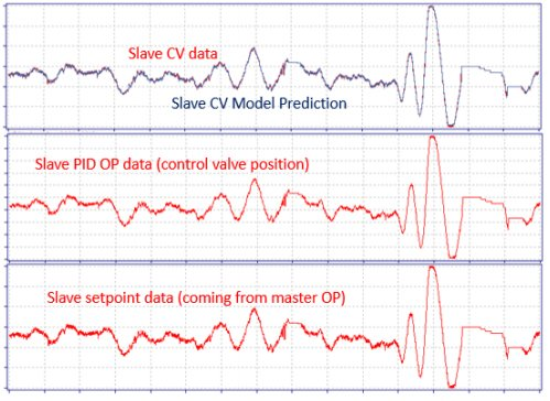 New Technology for Closed-Loop System Identification, PID Control Loop Optimization and Advanced Process Control_3