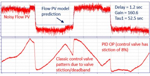 New Technology for Closed-Loop System Identification, PID Control Loop Optimization and Advanced Process Control_4