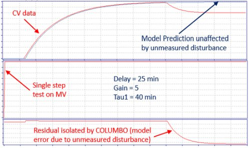 New Technology for Closed-Loop System Identification, PID Control Loop Optimization and Advanced Process Control_5