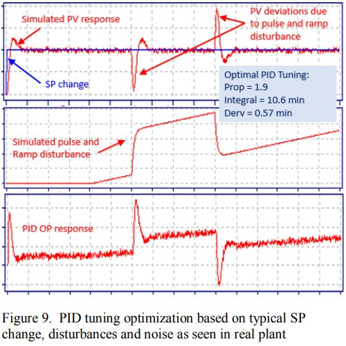 New Technology for Closed-Loop System Identification, PID Control Loop Optimization and Advanced Process Control_6