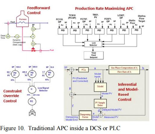 New Technology for Closed-Loop System Identification, PID Control Loop Optimization and Advanced Process Control_7