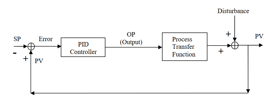 ONLINE OSCILLATION DETECTION AND ADAPTIVE CONTROL IN CHEMICAL PLANTS
