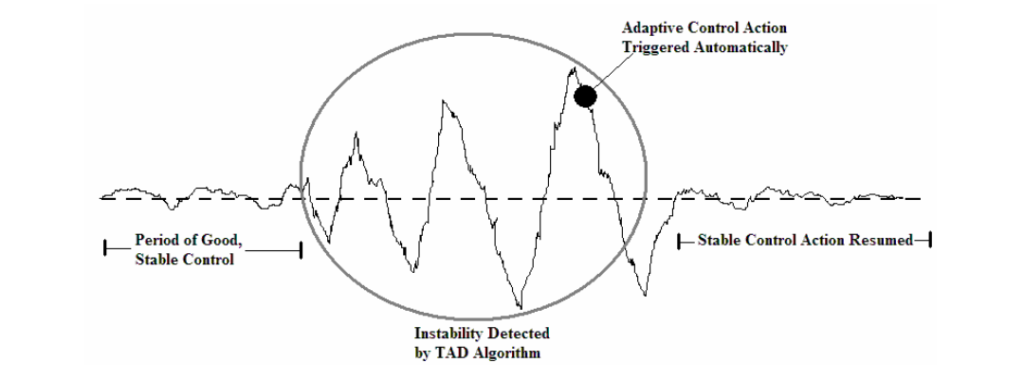 ONLINE OSCILLATION DETECTION AND ADAPTIVE CONTROL IN CHEMICAL PLANTS_9