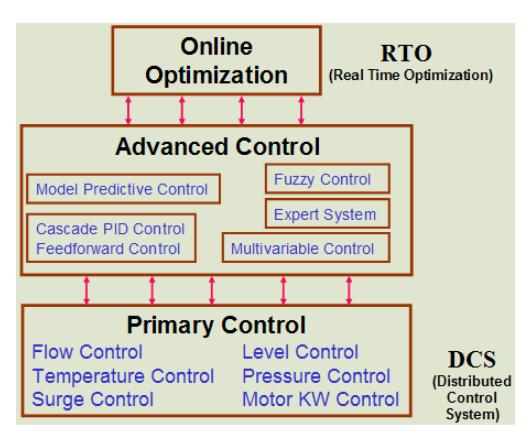 Process-Control-Application-Hierarchy