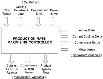 Production Rate Control & Maximization