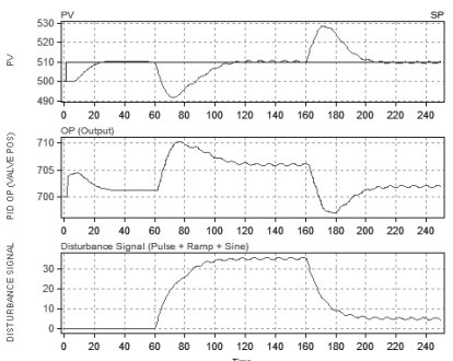Real-time dynamic process control loop identification, tuning and optimization software_8