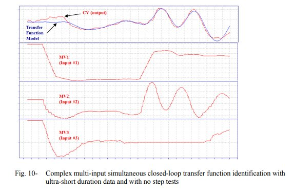 Step-Less Closed Loop Multivariable Transfer Function System Identification_11