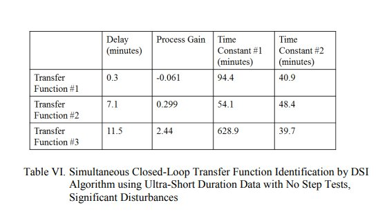 Step-Less Closed Loop Multivariable Transfer Function System Identification_12