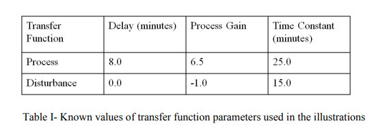 Step-Less Closed Loop Multivariable Transfer Function System Identification_5