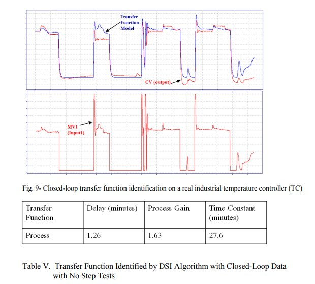 Transfer funtion identified by DSI Algorithum with Closed-Loop Data with No Step Tests